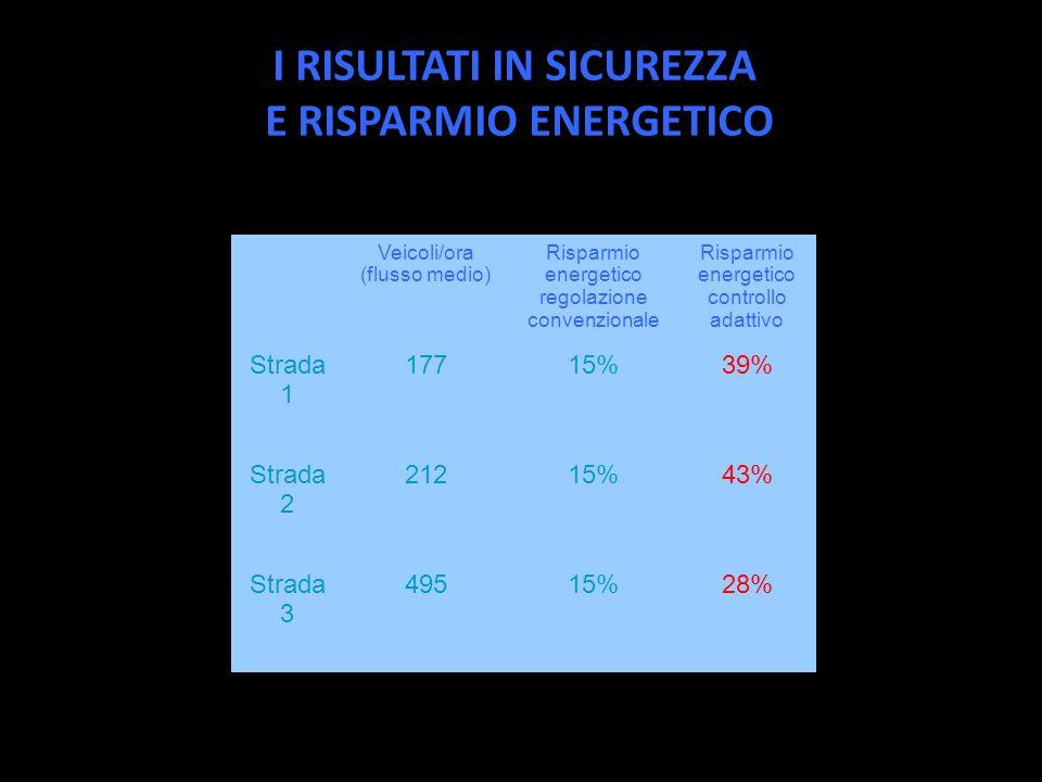Veicoli/ora (flusso medio) Risparmio energetico regolazione convenzionale Risparmio energetico controllo adattivo Strada 1 17715%39% Strada 2 21215%43% Strada 3 49515%28% I RISULTATI IN SICUREZZA E RISPARMIO ENERGETICO