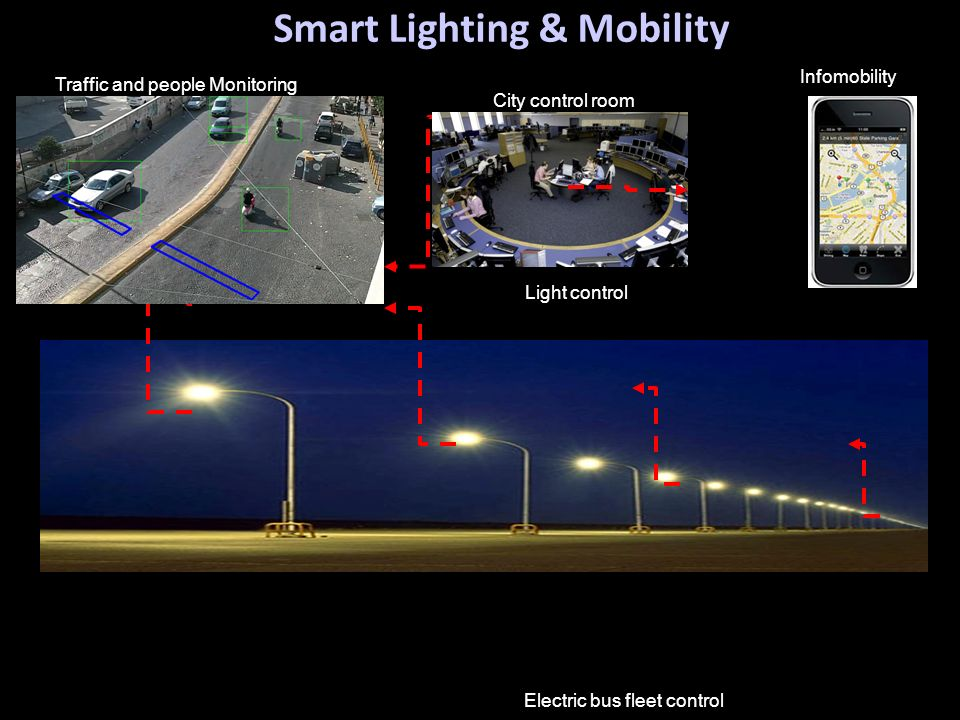 Air Quality Traffic and people Monitoring Smart Lighting & Mobility Light control Infomobility Electric bus fleet control City control room