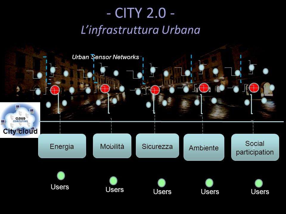 Urban Sensor Networks City cloud Users Energia Mobilità Users Sicurezza Users Ambiente Users Social participation Users - CITY 2.0 - Linfrastruttura Urbana