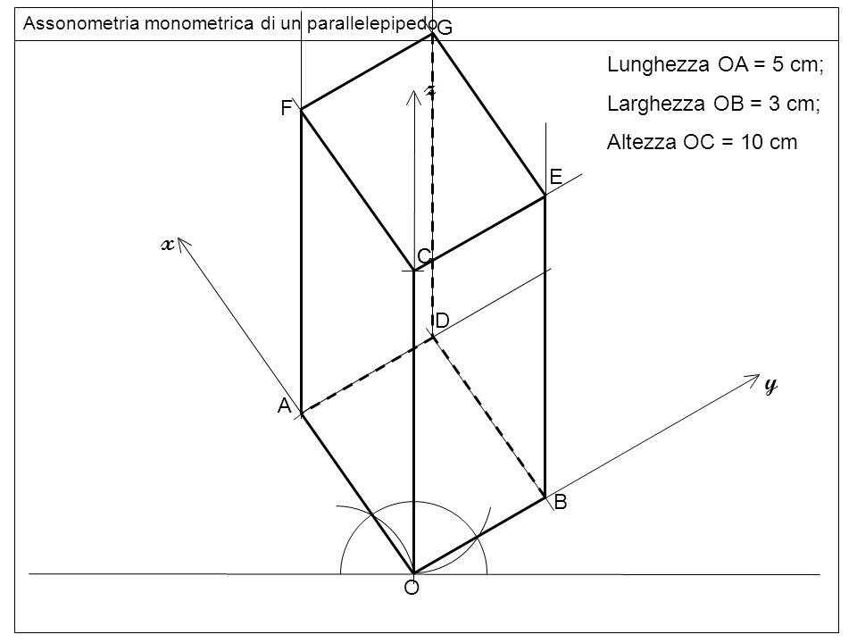 O z y B C E F G Assonometria monometrica di un parallelepipedo Lunghezza OA = 5 cm; Larghezza OB = 3 cm; Altezza OC = 10 cm LINEE C D x A
