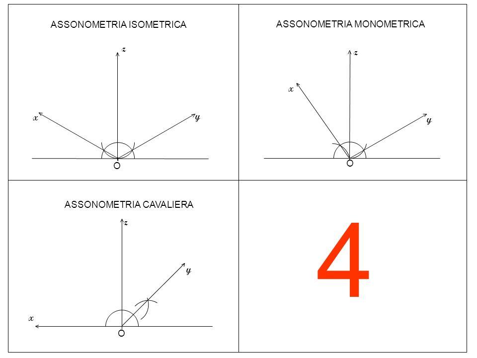 4 O ASSONOMETRIA ISOMETRICA z y x z ASSONOMETRIA MONOMETRICA y x O O z y x ASSONOMETRIA CAVALIERA