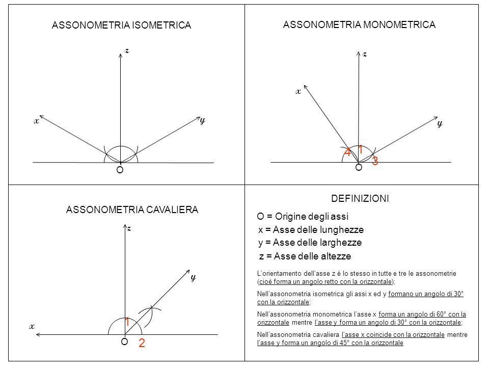 O ASSONOMETRIA ISOMETRICA z y x z ASSONOMETRIA MONOMETRICA 1 3 y x 4 O 1 O z 2 y x ASSONOMETRIA CAVALIERA DEFINIZIONI O = Origine degli assi x = Asse