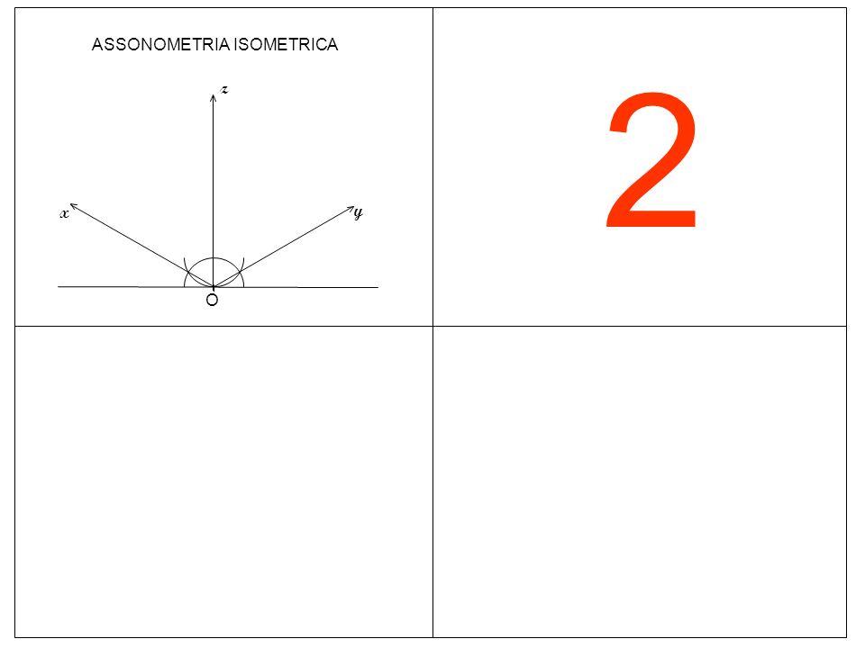 2 O ASSONOMETRIA ISOMETRICA z y x
