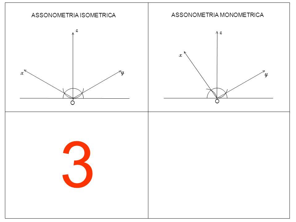 3 O ASSONOMETRIA ISOMETRICA z y x z ASSONOMETRIA MONOMETRICA y x O