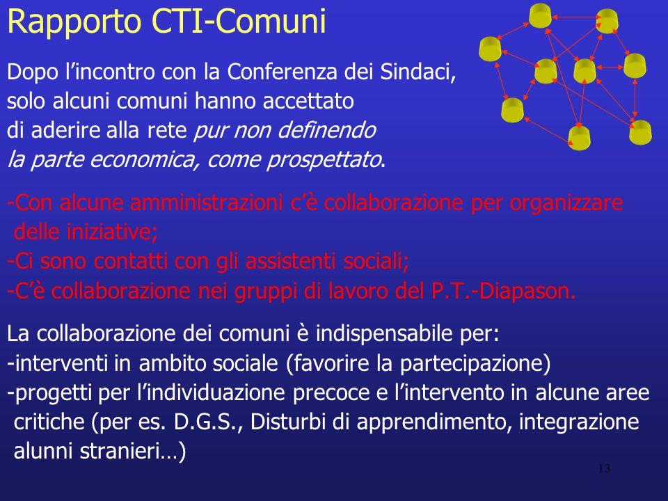 13 Rapporto CTI-Comuni Dopo lincontro con la Conferenza dei Sindaci, solo alcuni comuni hanno accettato di aderire alla rete pur non definendo la parte economica, come prospettato.