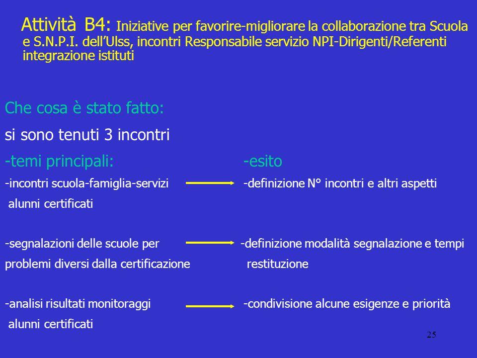 25 Attività B4: Iniziative per favorire-migliorare la collaborazione tra Scuola e S.N.P.I.
