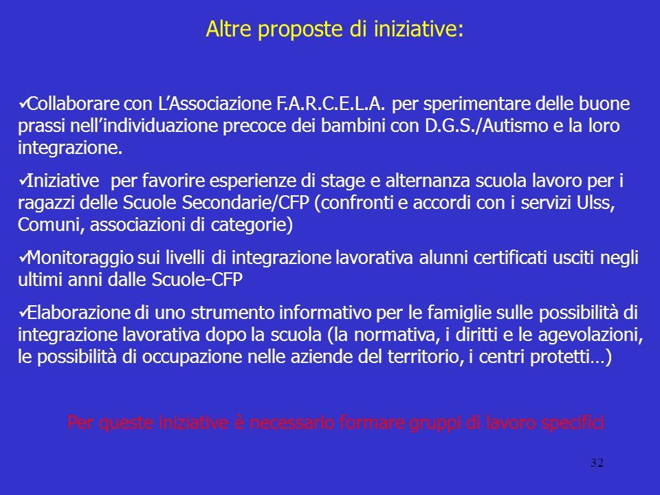 32 Altre proposte di iniziative: Collaborare con LAssociazione F.A.R.C.E.L.A.