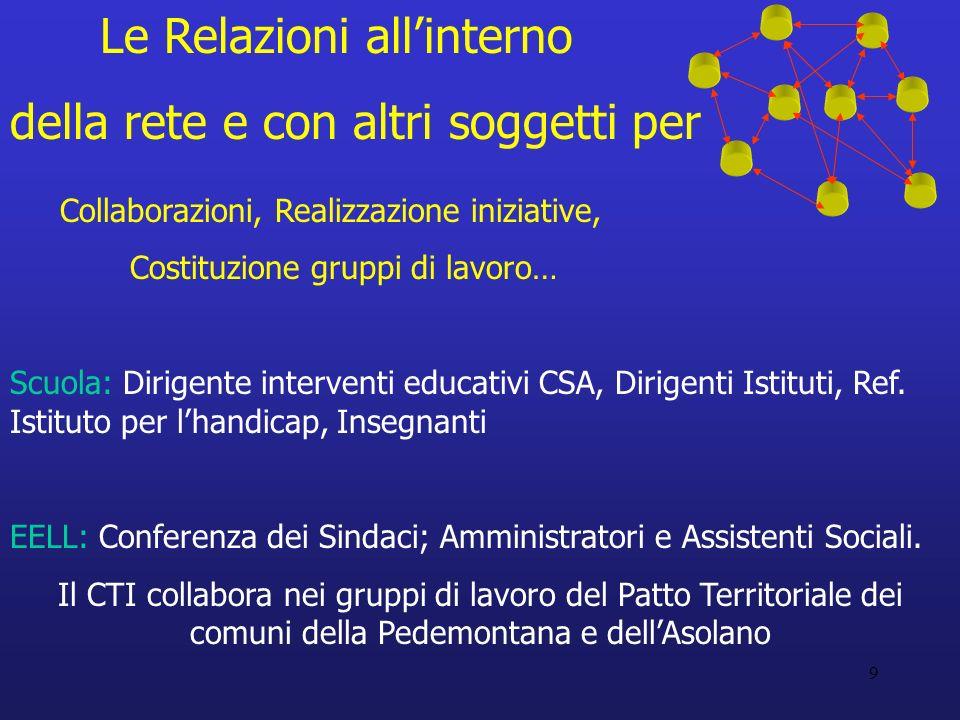 10 ULSS: Dirigenti ULSS (Serv.Sociali-NPI), Referente Integrazione Scolastica e Sociale, altri Operatori.