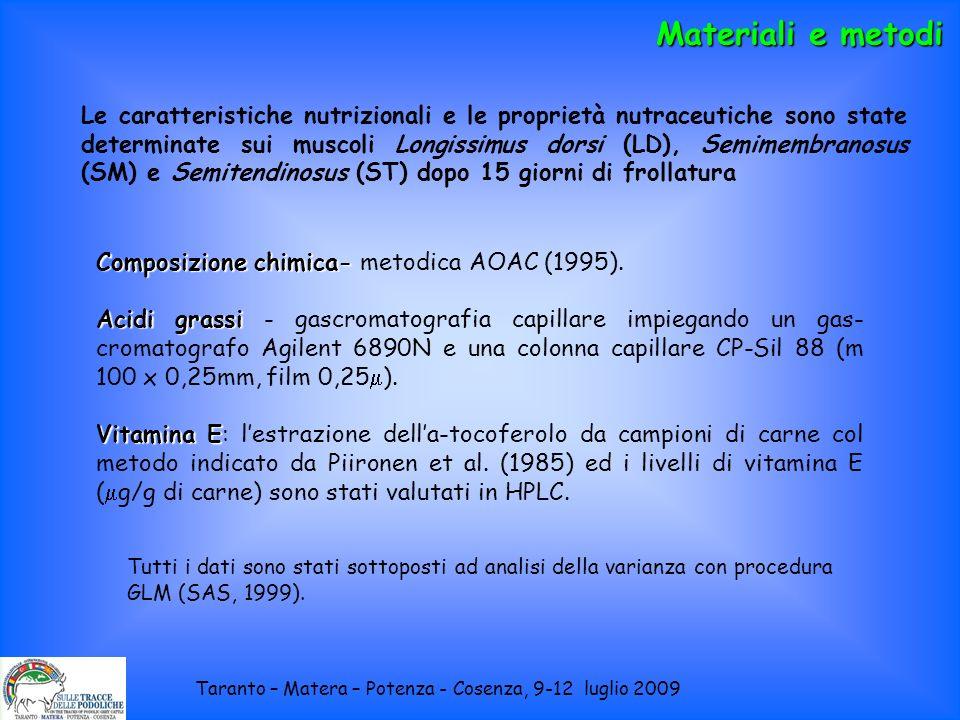 Composizione chimica- Composizione chimica- metodica AOAC (1995). Acidi grassi Acidi grassi - gascromatografia capillare impiegando un gas- cromatogra