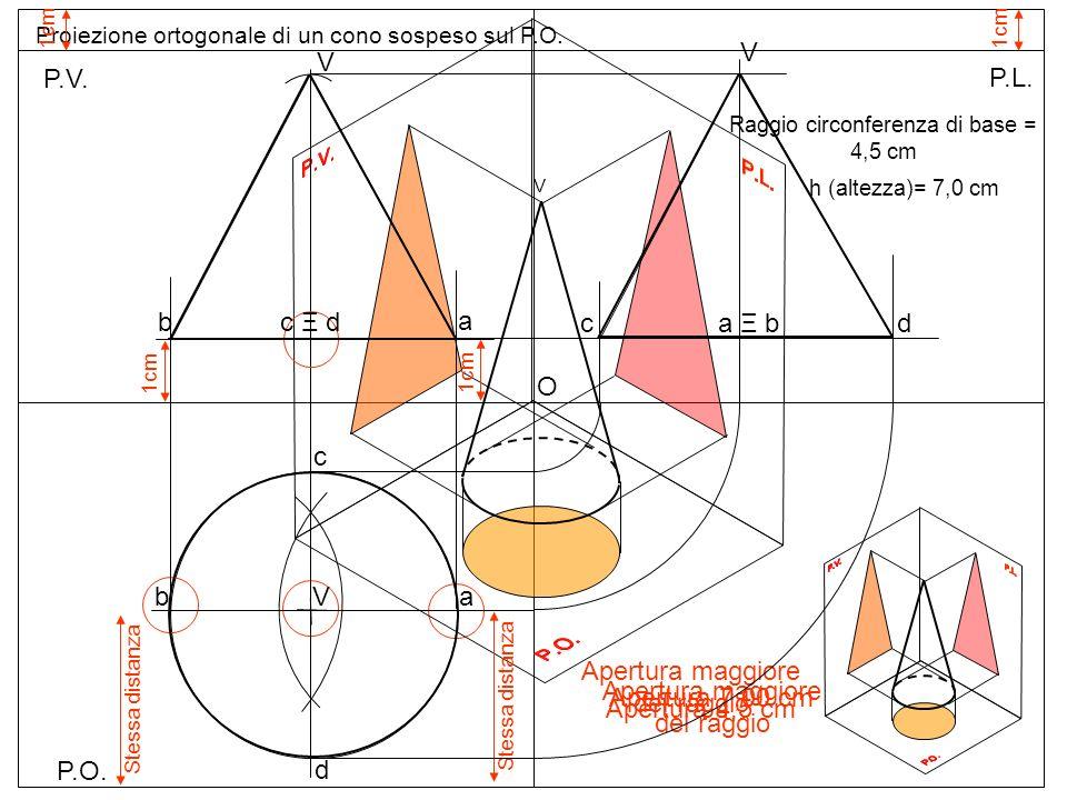 P.O. P.V. P.L. Proiezione ortogonale di un cono sospeso sul P.O. 1cm Raggio circonferenza di base = 4,5 cm h (altezza)= 7,0 cm b a Apertura 4,5 cm O A