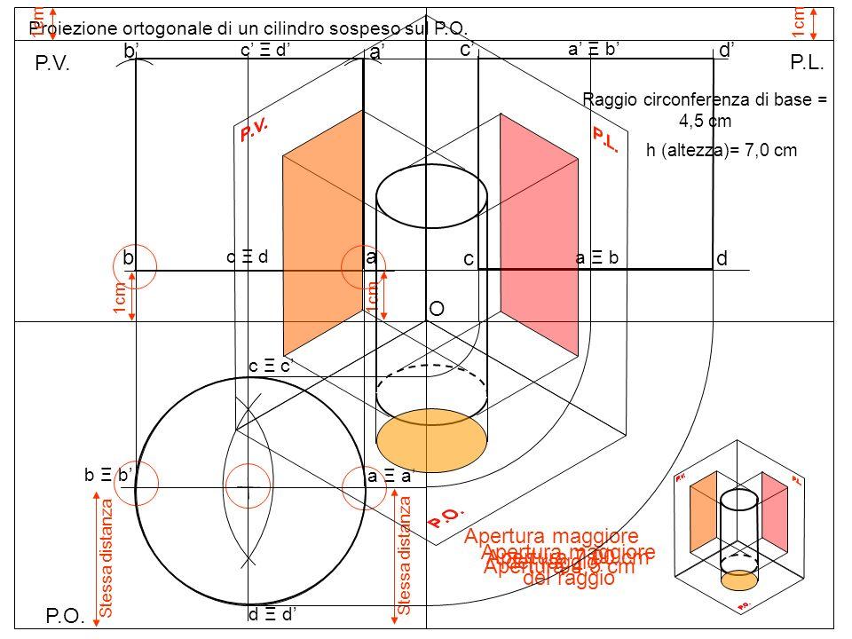 P.O. P.V. P.L. Proiezione ortogonale di un cilindro sospeso sul P.O. 1cm Raggio circonferenza di base = 4,5 cm h (altezza)= 7,0 cm b Ξ b a Ξ a Apertur