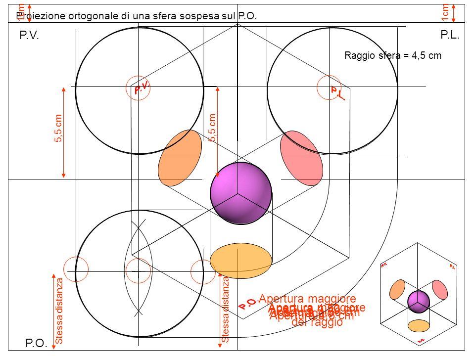 P.O. P.V. P.L. Proiezione ortogonale di una sfera sospesa sul P.O. 1cm Raggio sfera = 4,5 cm Apertura 4,5 cm O Apertura maggiore del raggio Stessa dis