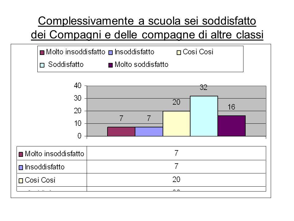 Complessivamente a scuola sei soddisfatto dei Compagni e delle compagne di altre classi