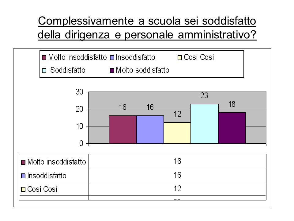 Complessivamente a scuola sei soddisfatto della dirigenza e personale amministrativo?