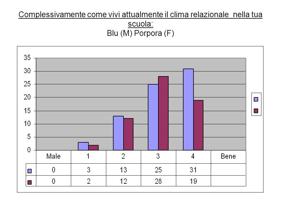 Complessivamente come vivi attualmente il clima relazionale nella tua scuola: Blu (M) Porpora (F)