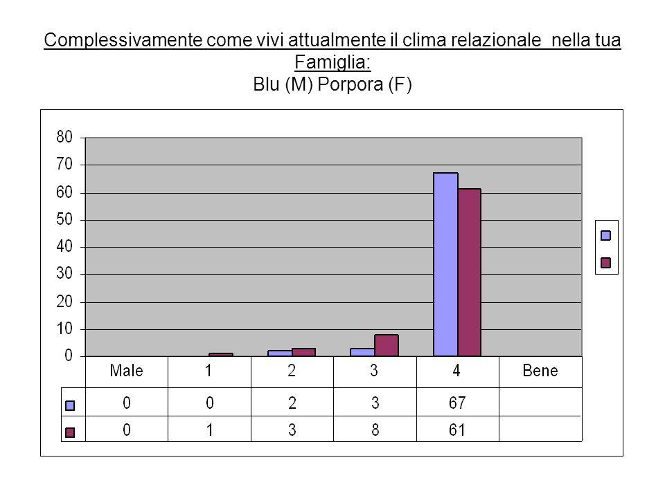 Complessivamente come vivi attualmente il clima relazionale nella tua Famiglia: Blu (M) Porpora (F)