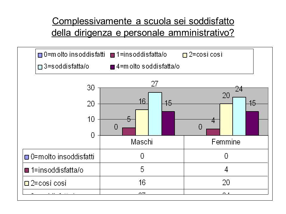 Complessivamente a scuola sei soddisfatto della dirigenza e personale amministrativo