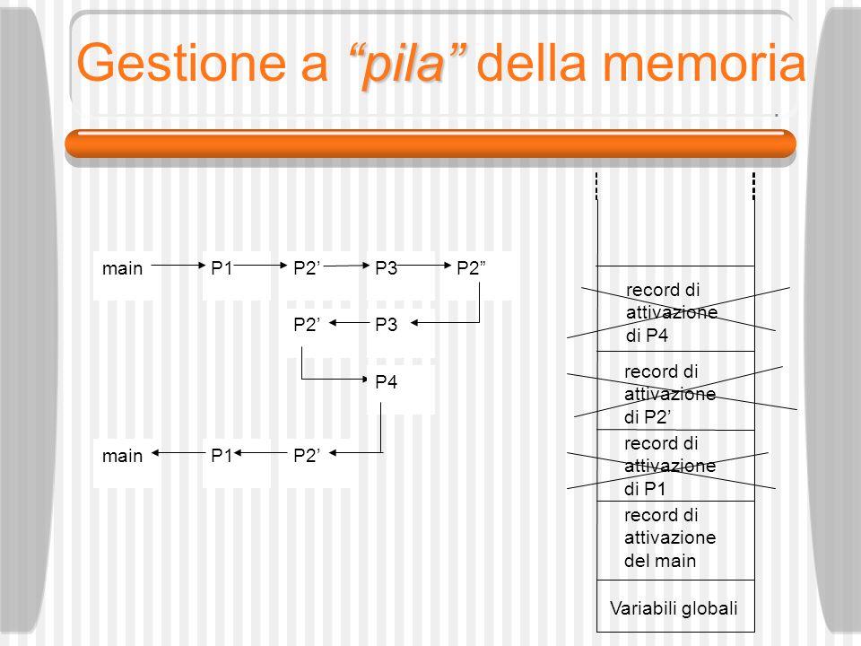 pila Gestione a pila della memoria Variabili globali record di attivazione del main record di attivazione di P1 record di attivazione di P2 P3P2 mainP