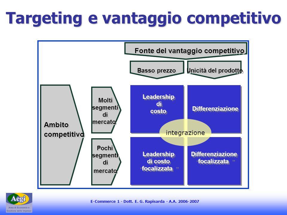 E-Commerce 1 - Dott. E. G. Rapisarda - A.A. 2006-2007 Ambito competitivo Fonte del vantaggio competitivo Molti segmenti di mercato Pochi segmenti di m