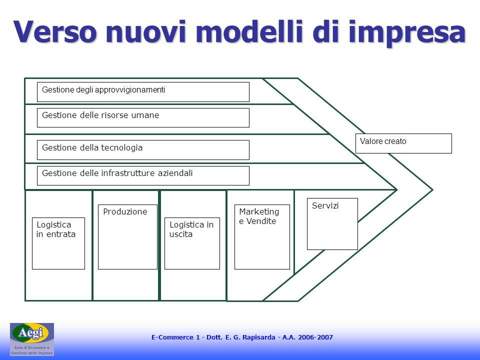E-Commerce 1 - Dott. E. G. Rapisarda - A.A. 2006-2007 Verso nuovi modelli di impresa Gestione degli approvvigionamenti Gestione delle risorse umane Ge