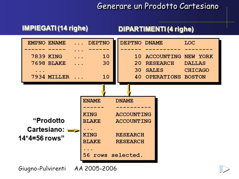 Giugno-Pulvirenti AA 2005-2006 Generare un Prodotto Cartesiano ENAME DNAME ------ ---------- KINGACCOUNTING BLAKE ACCOUNTING... KINGRESEARCH BLAKE RES
