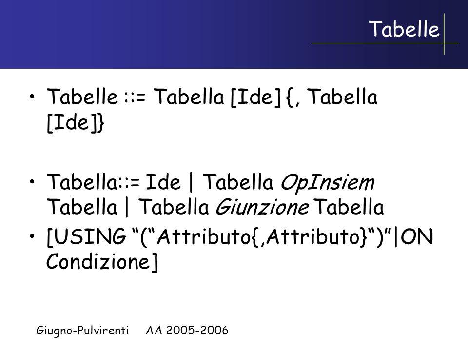Giugno-Pulvirenti AA 2005-2006 Giunzioni ed Operatori Insiemistici Giunzione ::= [CROSS|UNION|NATURAL] [LEFT| RIGHT | FULL] JOIN OpInsiem ::= (UNION | INTERSECT | EXCEPT) [CORRESPONDING [BY ( Attributo {,Attributo}) ] ] USING e ON solo con JOIN; LEFT, RIGHT,FULL solo con NATURAL JOIN e JOIN