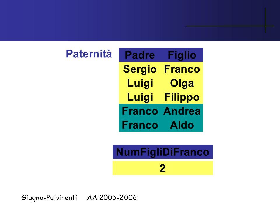Giugno-Pulvirenti AA 2005-2006 Padre Paternità Figlio Luigi Sergio Olga Filippo Franco Andrea Aldo Franco Andrea Aldo NumFigliDiFranco 2