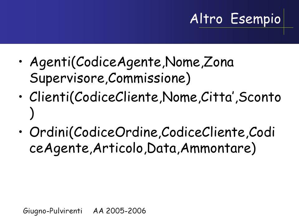 Giugno-Pulvirenti AA 2005-2006 Intersezione SELECT Nome FROM Impiegato INTERSECT SELECT Cognome as Nome FROM Impiegato –equivale a SELECT I.Nome FROM Impiegato I, Impiegato J WHERE I.Nome = J.Cognome