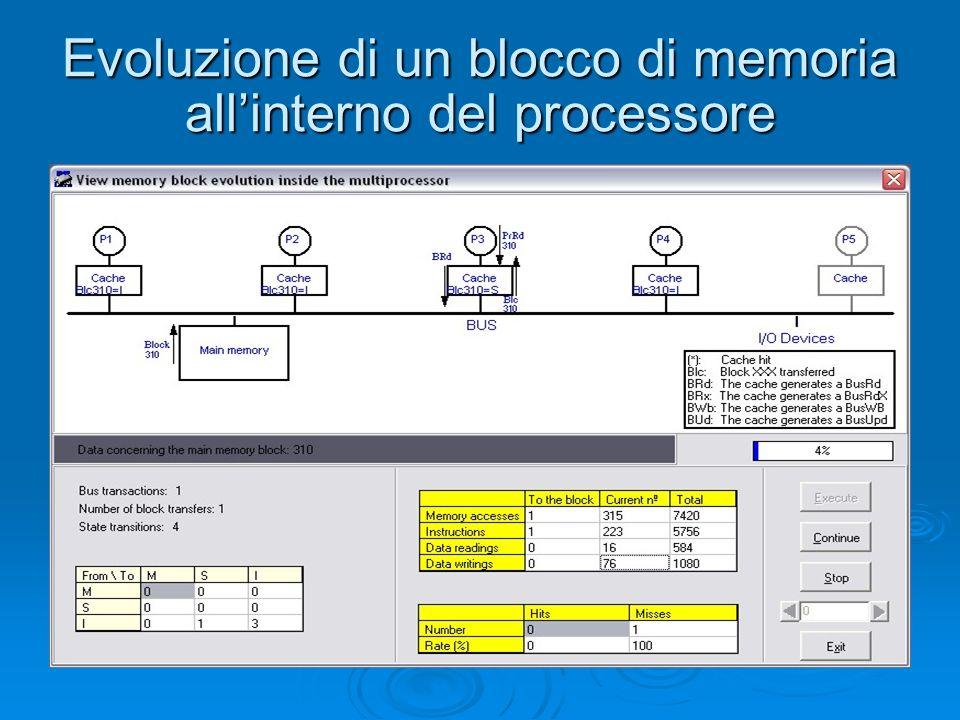 Evoluzione di un blocco di memoria allinterno del processore