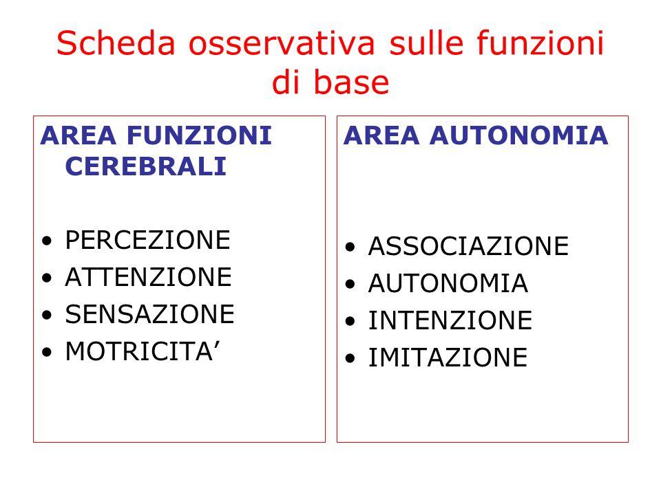 Scheda osservativa sulle funzioni di base AREA FUNZIONI CEREBRALI PERCEZIONE ATTENZIONE SENSAZIONE MOTRICITA AREA AUTONOMIA ASSOCIAZIONE AUTONOMIA INT