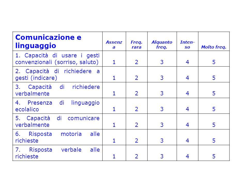 Comunicazione e linguaggio Assenz a Freq. rara Alquanto freq. Inten- soMolto freq. 1. Capacità di usare i gesti convenzionali (sorriso, saluto) 12345