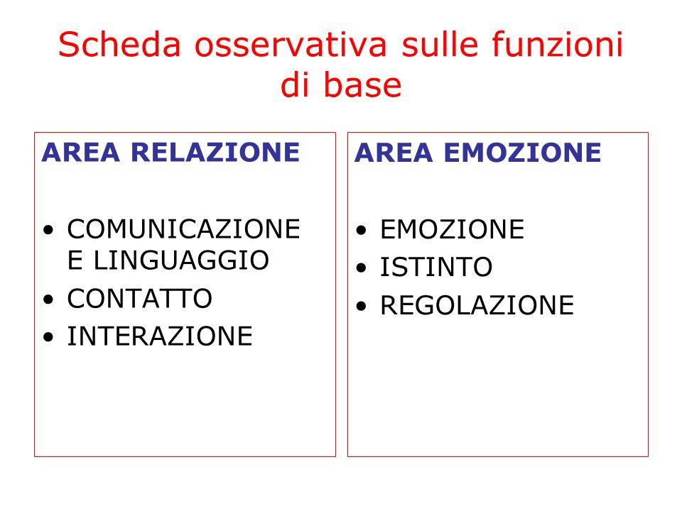 Scheda osservativa sulle funzioni di base AREA RELAZIONE COMUNICAZIONE E LINGUAGGIO CONTATTO INTERAZIONE AREA EMOZIONE EMOZIONE ISTINTO REGOLAZIONE