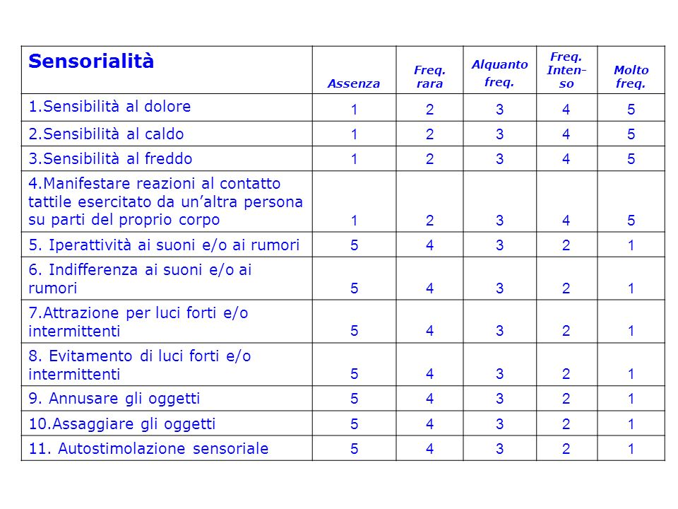 Schema 3 - Tappe fondamentali dello sviluppo Assenza Freq.