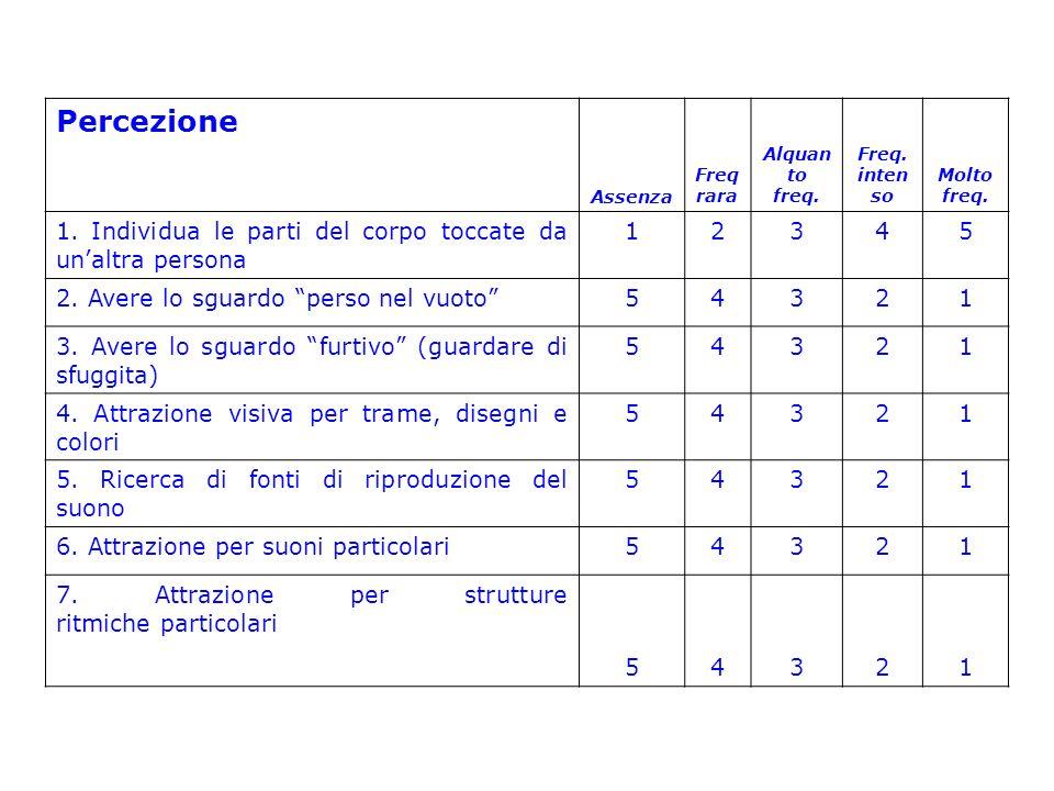 Comunicazione e linguaggio Assenz a Freq.rara Alquanto freq.