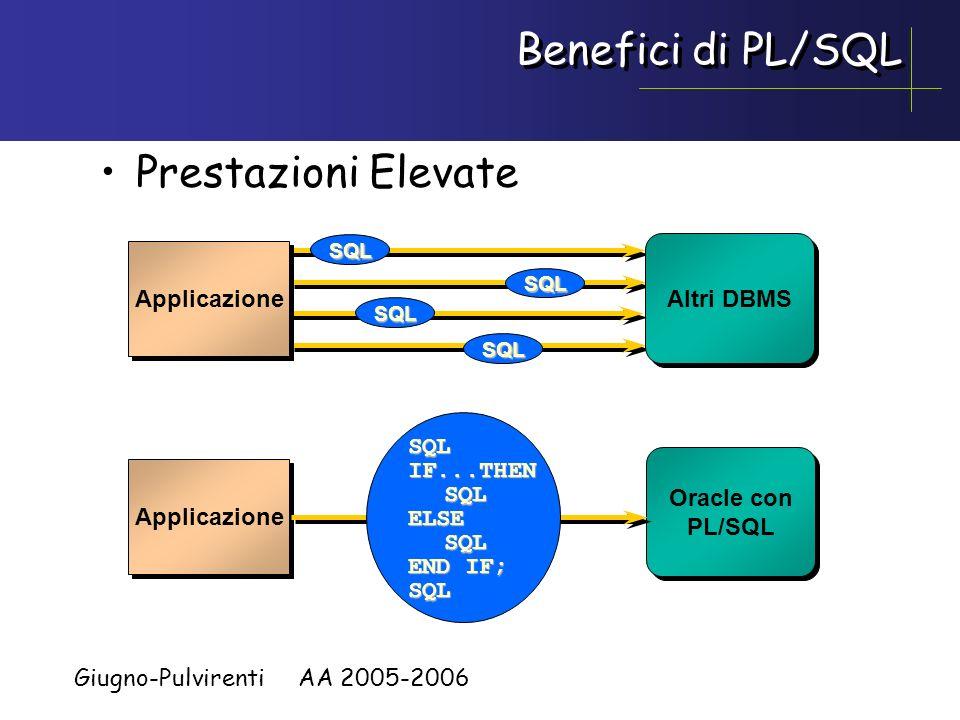 Giugno-Pulvirenti AA 2005-2006 Benefici di PL/SQL Integrazion e Applicazione Oracle Server Libreriacondivisa