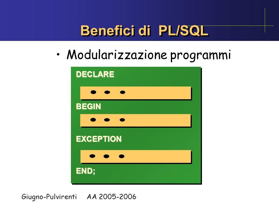 Giugno-Pulvirenti AA 2005-2006 Benefici di PL/SQL Applicazione Altri DBMS Applicazione Oracle con PL/SQL SQL SQL SQL SQL SQLIF...THENSQLELSESQL END IF