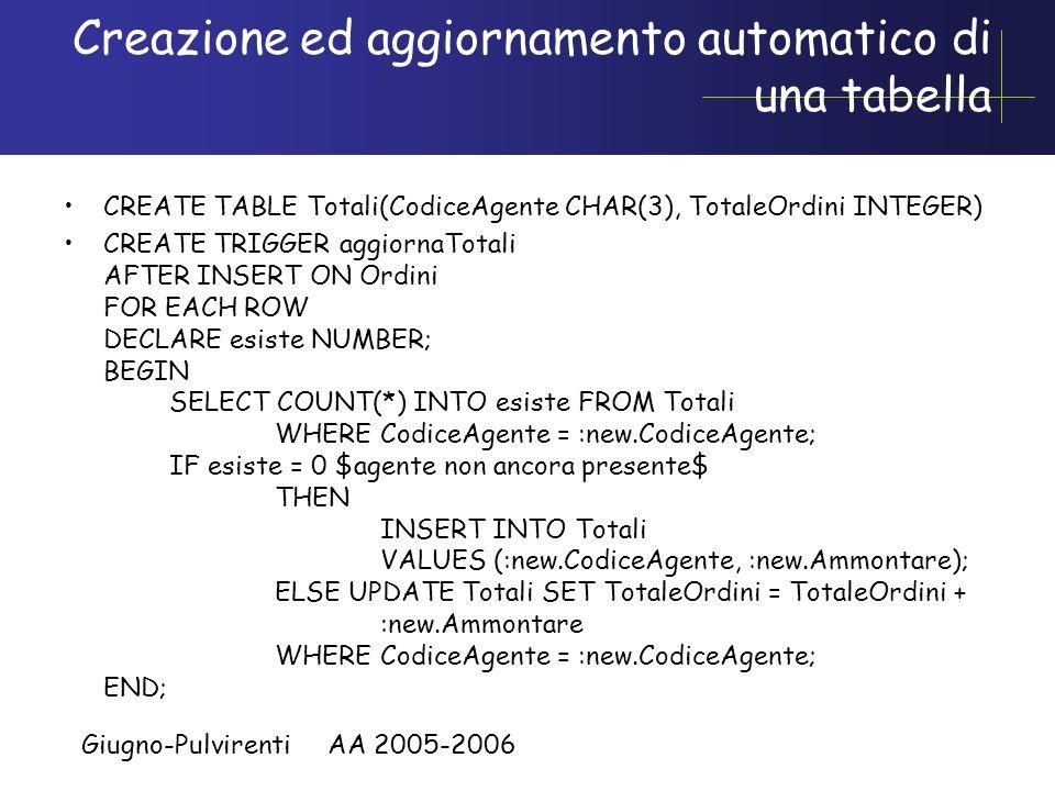Giugno-Pulvirenti AA 2005-2006 Esempio Oracle PL/SQL Supponiamo che non si accettano ordini con uno scoperto >2.500 CREATE TRIGGER ControlloFido BEFOR