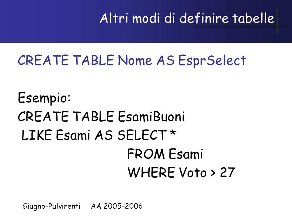 Giugno-Pulvirenti AA 2005-2006 Esempi CREATE TABLE Studenti( Nome CHAR(30), Matricola INTEGER, Indirizzo CHAR(30), Telefono INTEGER) CREATE TABLE Fuor