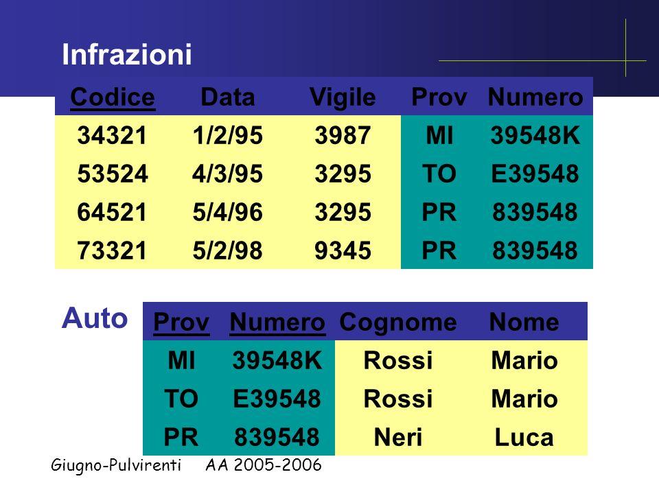Giugno-Pulvirenti AA 2005-2006 Matricola 3987 3295 9345 Vigili Cognome Rossi Neri Nome Luca Piero Mario MoriGino7543 Infrazioni Codice 34321 73321 645