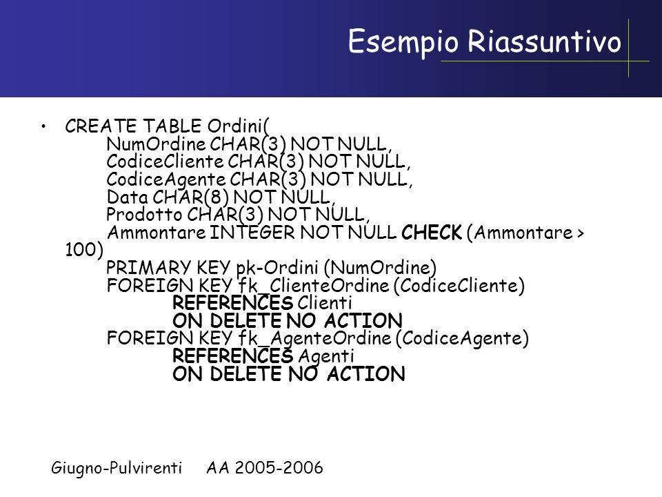 Giugno-Pulvirenti AA 2005-2006 Esempio Riassuntivo CREATE TABLE Clienti ( CodiceCliente CHAR(3) UNIQUE NOT NULL, Nome CHAR(30) NOT NULL, Citta CHAR(30