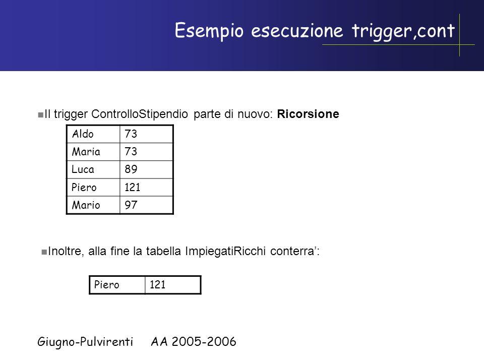 Giugno-Pulvirenti AA 2005-2006 Esempio esecuzione trigger Aldo90 Maria90 Luca110 Aldo90 Maria90 Luca110 Piero150 Mario120 Inseriamo: (Piero, 150) e (M
