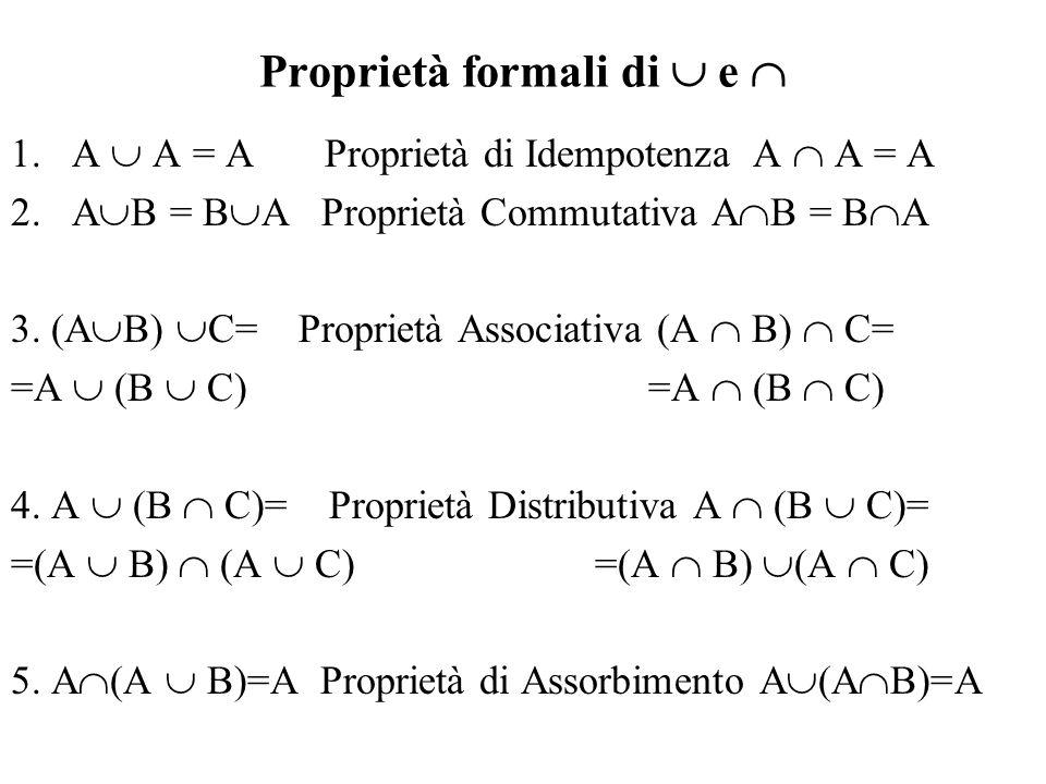 Proprietà formali di e 1.A A = A Proprietà di Idempotenza A A = A 2.A B = B A Proprietà Commutativa A B = B A 3. (A B) C= Proprietà Associativa (A B)