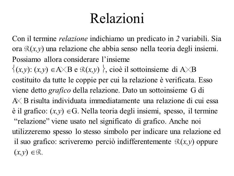 Relazioni Con il termine relazione indichiamo un predicato in 2 variabili. Sia ora R (x,y) una relazione che abbia senso nella teoria degli insiemi. P