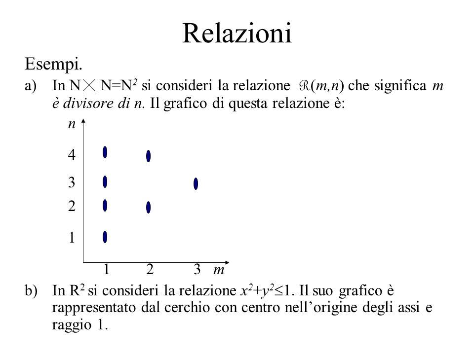 Relazioni Esempi. a)In N N=N 2 si consideri la relazione R (m,n) che significa m è divisore di n. Il grafico di questa relazione è: b)In R 2 si consid