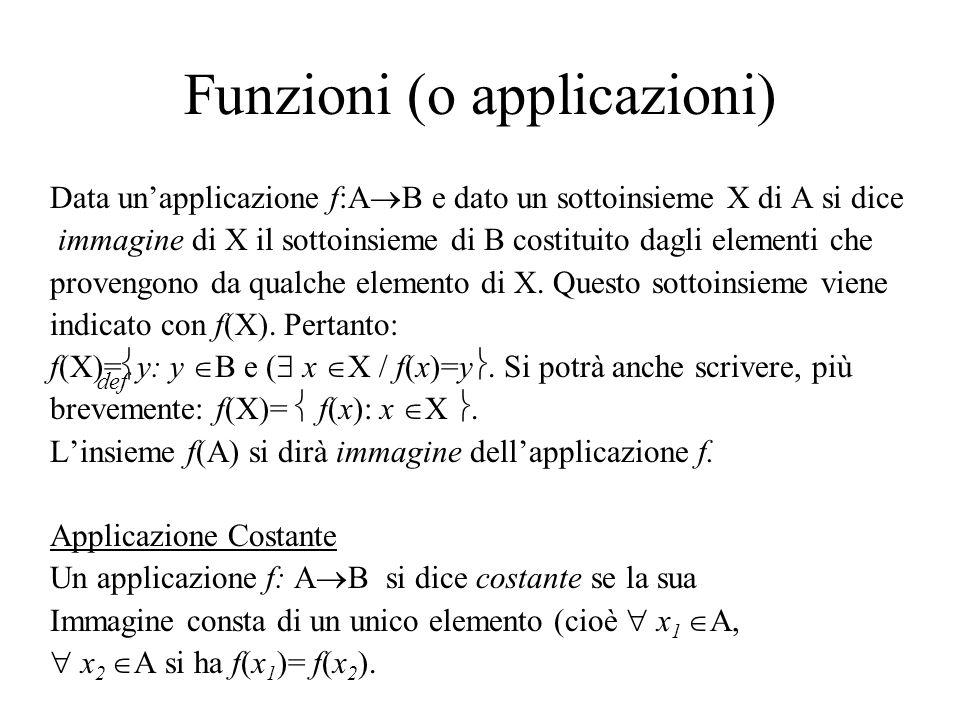 Funzioni (o applicazioni) Data unapplicazione f:A B e dato un sottoinsieme X di A si dice immagine di X il sottoinsieme di B costituito dagli elementi