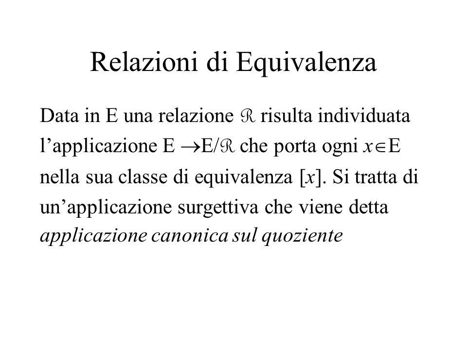 Relazioni di Equivalenza Data in E una relazione R risulta individuata lapplicazione E E/ R che porta ogni x E nella sua classe di equivalenza [x]. Si