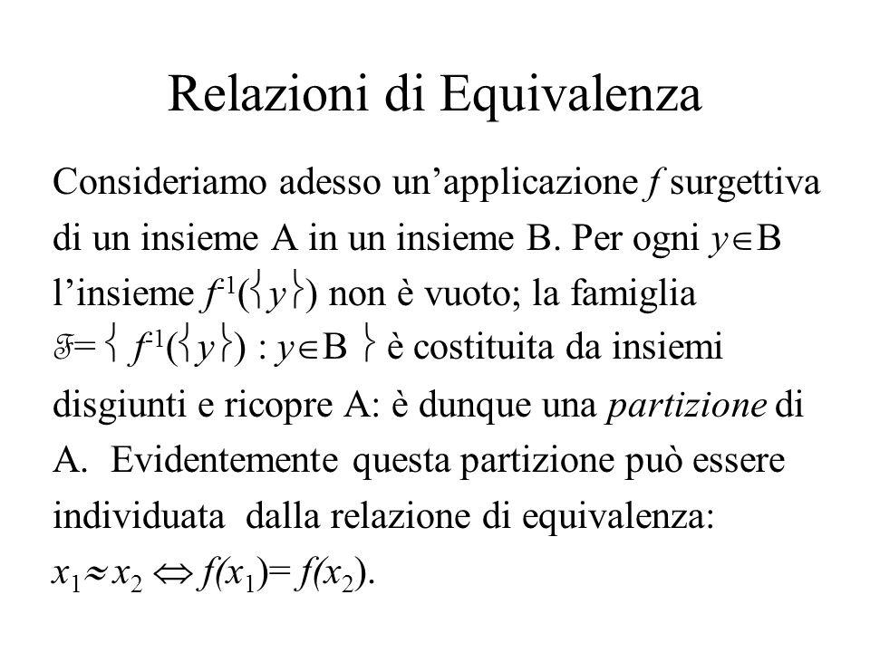 Relazioni di Equivalenza Consideriamo adesso unapplicazione f surgettiva di un insieme A in un insieme B. Per ogni y B linsieme f -1 ( y ) non è vuoto