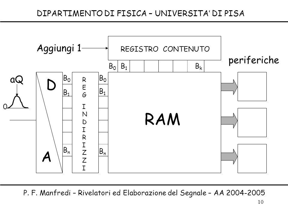10 DIPARTIMENTO DI FISICA – UNIVERSITA DI PISA P. F. Manfredi – Rivelatori ed Elaborazione del Segnale – AA 2004-2005 RAM A D REGINDIRIZZIREGINDIRIZZI