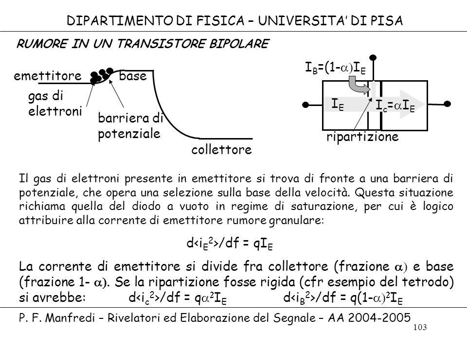 103 DIPARTIMENTO DI FISICA – UNIVERSITA DI PISA emettitore base collettore gas di elettroni barriera di potenziale IEIE I c = I E I B =(1- I E riparti