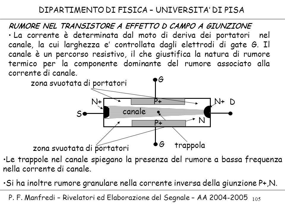 105 DIPARTIMENTO DI FISICA – UNIVERSITA DI PISA P. F. Manfredi – Rivelatori ed Elaborazione del Segnale – AA 2004-2005 P+ S G D N canale zona svuotata